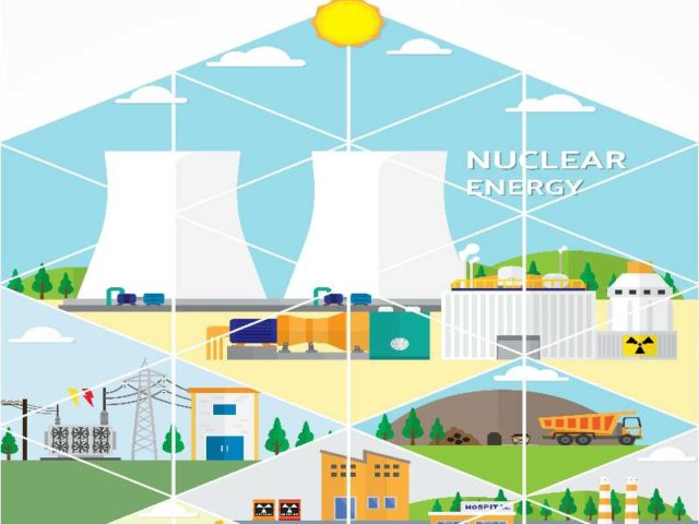 Sustainable development and Nuclear Energy